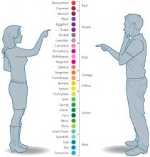 Are men colorblind?