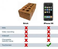 Functional comparison of iPhone and a brick