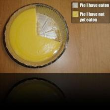 Pie chart in reality